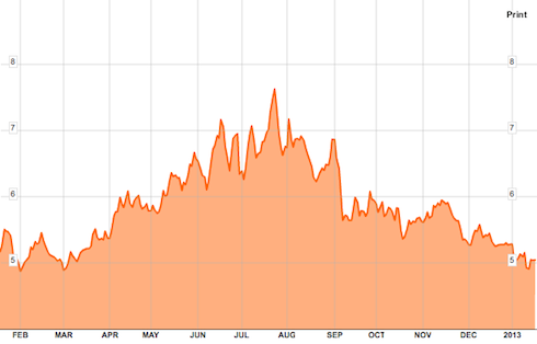 http://gainspainscapital.com/wp-content/uploads/2013/01/spanish-ten-year.png