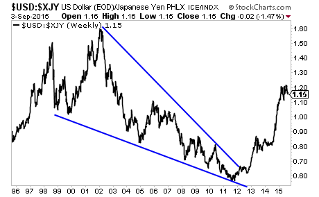 The Debt Crisis Means the US Dollar Outperforms the Japanese Yen