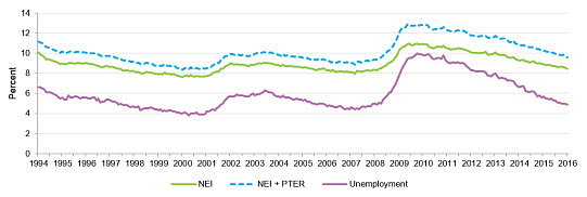 non_employ_index_latest_chart_small