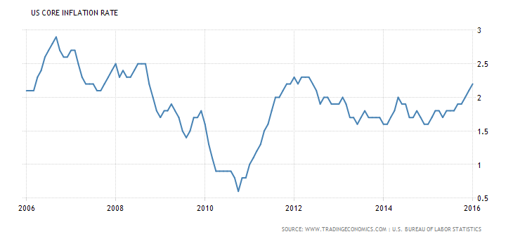 united-states-core-inflation-rate-1