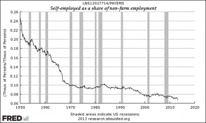 Self-Employed-As-A-Share-Of-Non-Farm-Employment-425x255