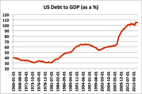debt to GDP 2