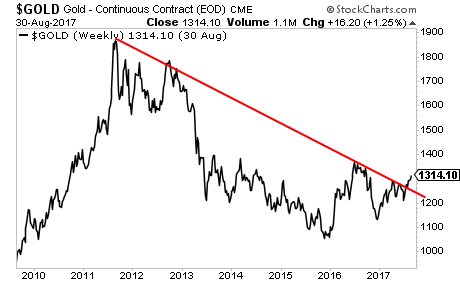 Gold is Ripping Higher as the US Dollar collapses.