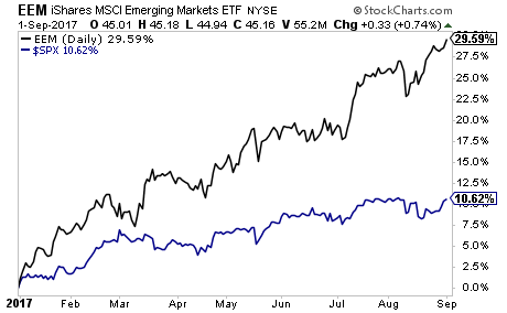 US Dollar collapse is driving Emerging Markets Higher