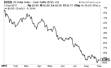 The US Dollar collapse in one image.