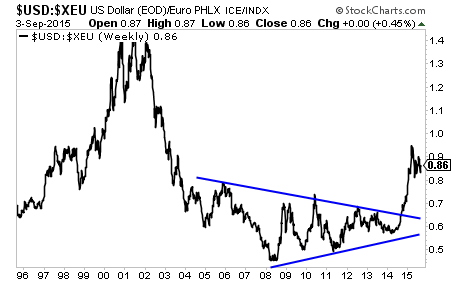 The Debt Crisis Means the US Dollar Outperforms the Euro