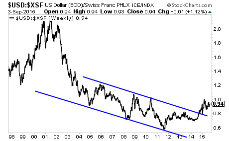 The Debt Crisis Means the US Dollar Outperforms the Swiss Franc