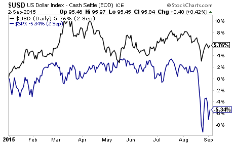 The Debt Crisis Means the US Dollar Outperforms Stocks