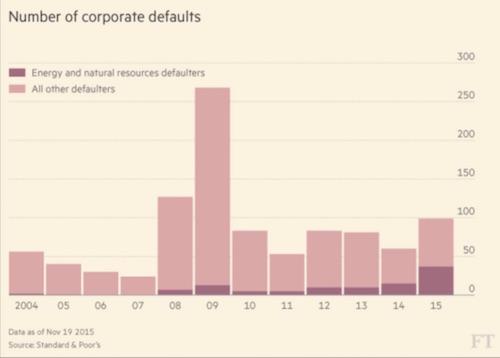 corporate defaults