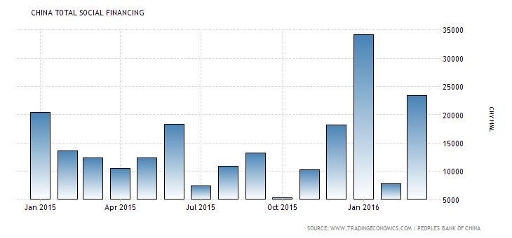 china-loans-to-private-sector