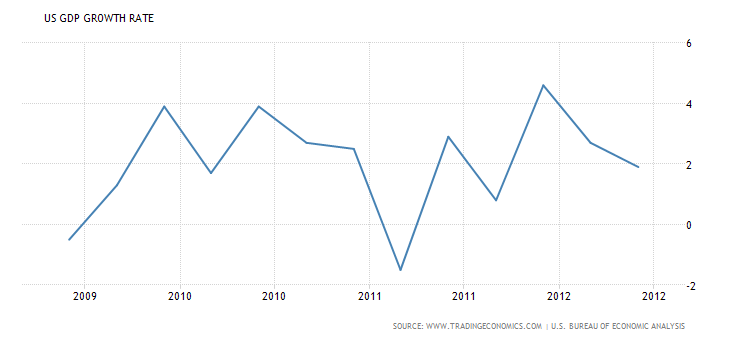 united-states-gdp-growth-1