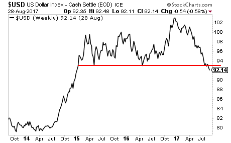 US Dollar is Collapsing