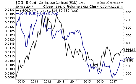Us Dollar is Dropping. Gold is Ripping
